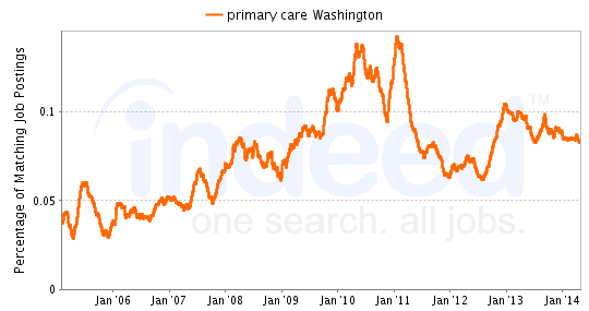 Chart of primary care job growth in Washington